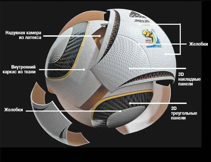 Конструкция футбольного мяча